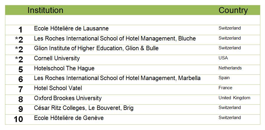 Property Management list of major colleges