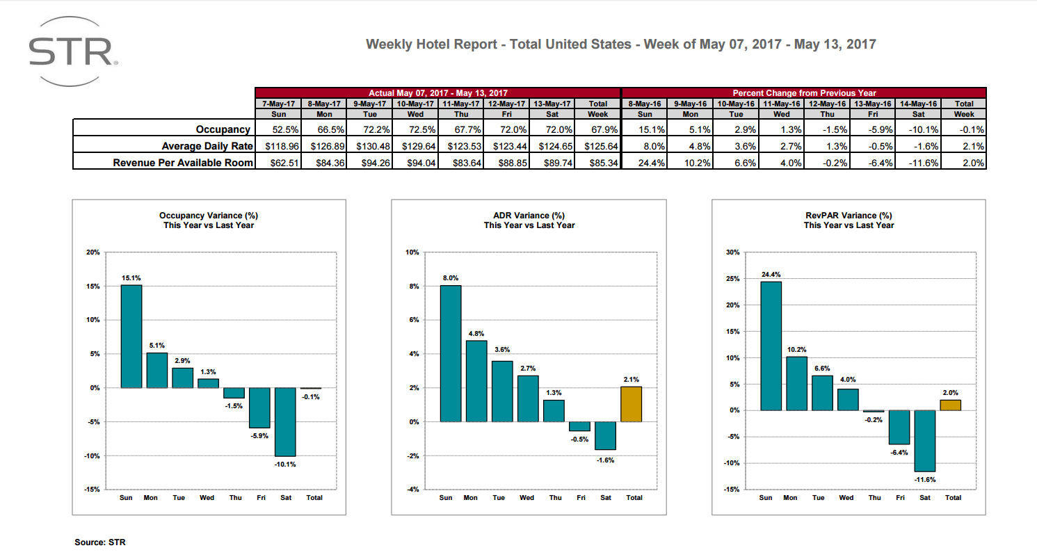 STR: US hotel results for week ending 13 May