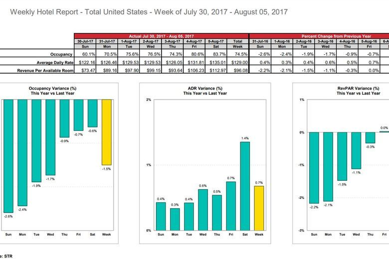STR: US hotel results for week ending 5 August